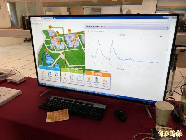 透過中華電信IoT大平台,可同時顯示水質、溫溼度二氧化碳濃度、與即時用電資訊。(記者陳炳宏攝)