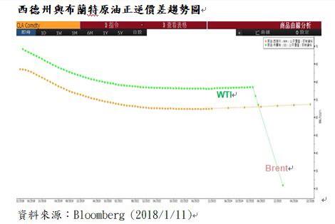氣溫越低、用油量越大,國際原油價格持續上漲。(記者張慧雯翻攝)