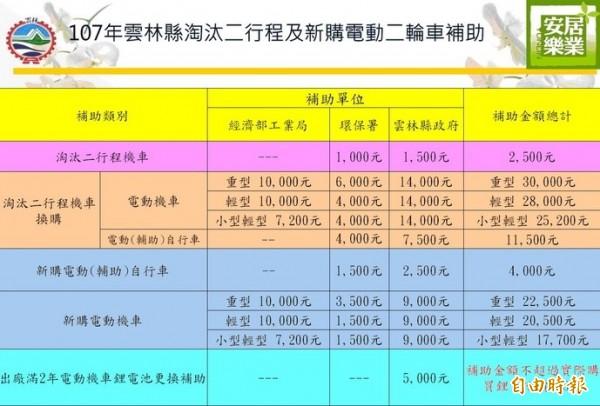 雲林縣環保局公告今年度汰換二行程機車及購買電動機車補助額度。(記者林國賢翻攝)