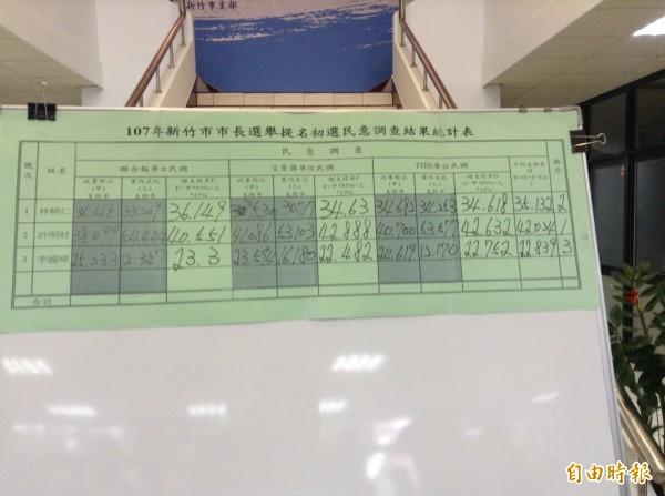 國民黨新竹市黨部公佈黨內市長初選全民調結果,由黨部主委呂學樟宣布最後結果。(記者洪美秀攝)