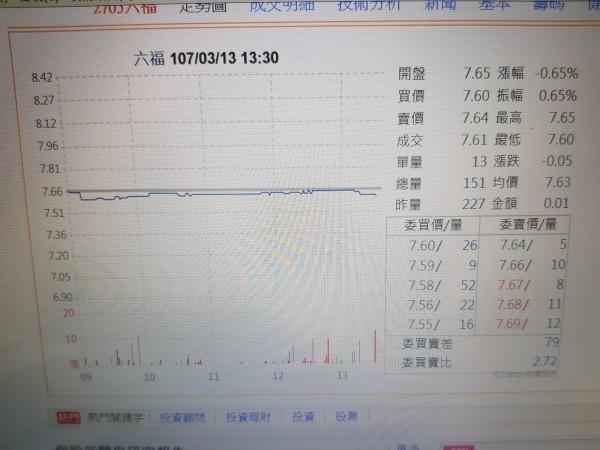 六福今日股價小跌。(記者王憶紅翻攝雅虎股市)