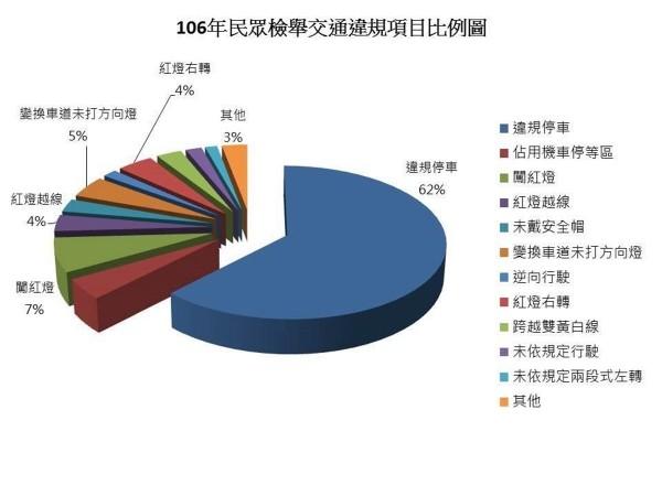 高雄市警方去年受理民眾檢舉交通違規案件高達28萬4883件,較105年增加10萬2185件。(記者黃良傑翻攝)