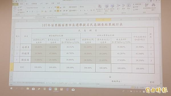 國民黨苗栗市長提名人選民調結果出爐,由縣議員邱鎮軍出線。(記者彭健禮攝)