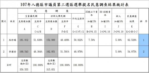 國民黨桃園市八德區市議員初選民調結果出爐,由朱珍瑤獲得提名。(圖由國民黨桃園市黨部提供)