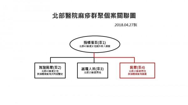 林口長庚醫院麻疹群聚個案關聯圖。(疾管署提供)