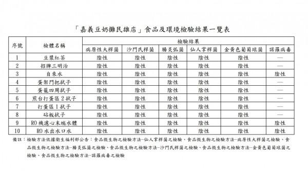 嘉義豆奶攤民雄店食品、環境檢體報告。(記者蔡宗勳翻攝)