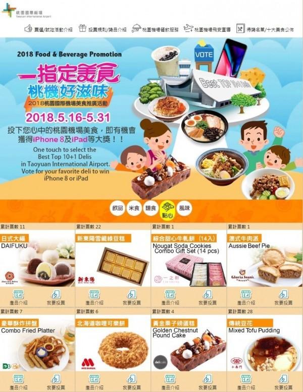 為持續向國內外旅客推廣機場美食,桃機公司即日起舉辦「10大美食票選」活動。(桃機公司提供)
