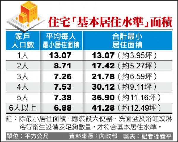 住宅基本居住水準面積(記者徐義平製表)