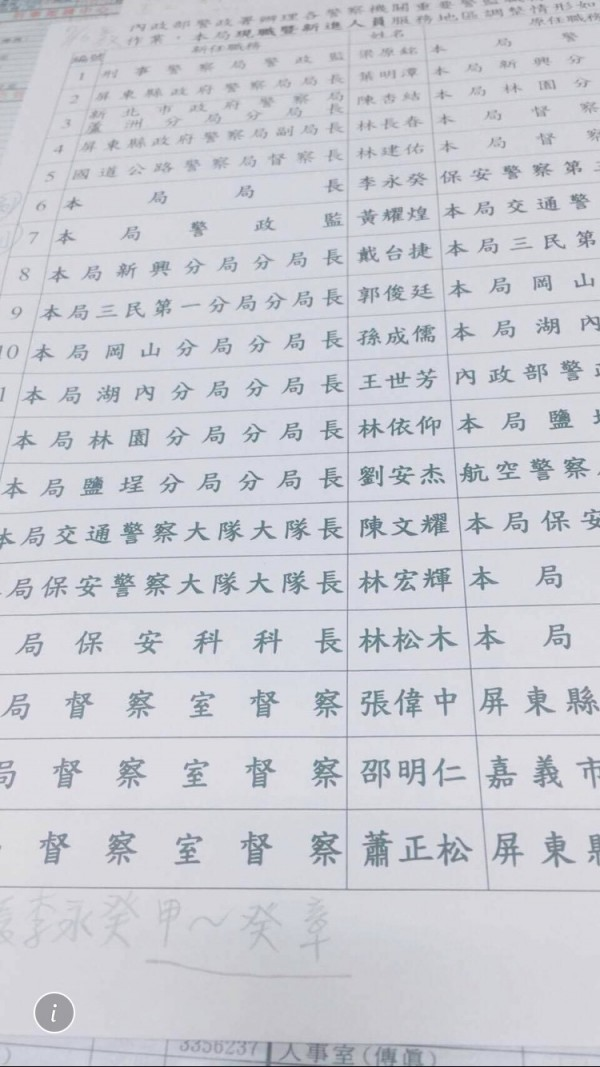 警署高階警官大調動即將發布之際,網路流傳高雄市警察局包括新任局長李永癸在內的名單,真實性遭質疑。(記者湯世名翻攝)