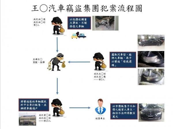 王竣汽車竊盜集團犯案流程圖。(記者劉慶侯翻攝)