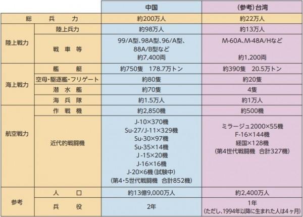 日本2018年防衛白皮書對中台軍力進行比較。(取自日本防衛白皮書)
