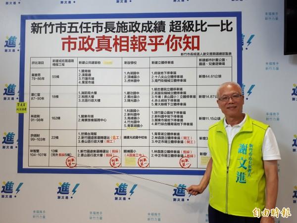 參選新竹市長的新竹市議長謝文進諷刺現任市長林智堅市府團隊在多項指標是「倒數第一」,籲市民不要被「飾」政矇騙。(記者洪美秀攝)