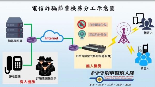 詐騙集團搞「DMT」移動式機房。(記者劉慶侯翻攝)