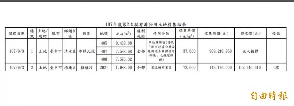 彰化縣府在今年9月間拍賣2筆位於台中市的縣有土地,其中一塊600坪的商業用地,以1億5214萬元拍出。(記者林良哲攝)