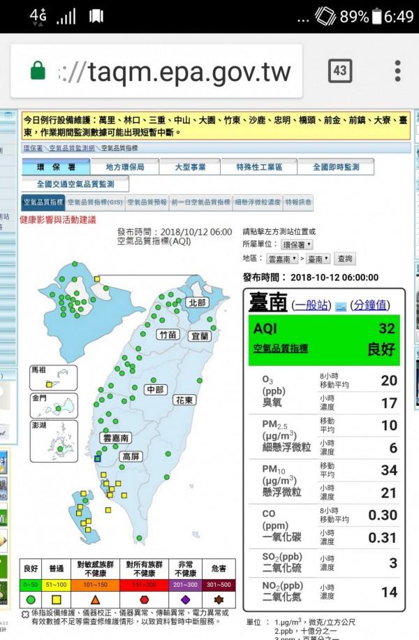 今天上午全台空氣品質普遍不錯,台南5測站空品指標AQI也全都出現「良好綠」。(記者蔡文居翻攝)