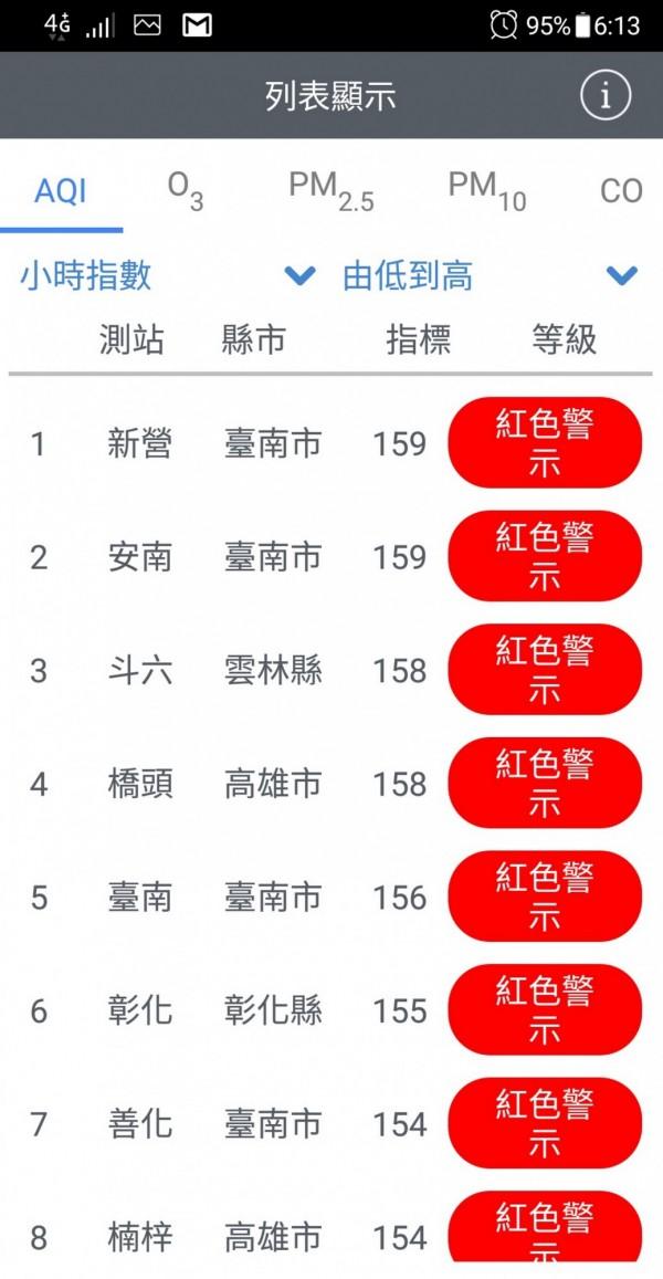 新營站空品指標AQI於上午6時為159,與安南站並列全國最糟。(記者蔡文居翻攝)
