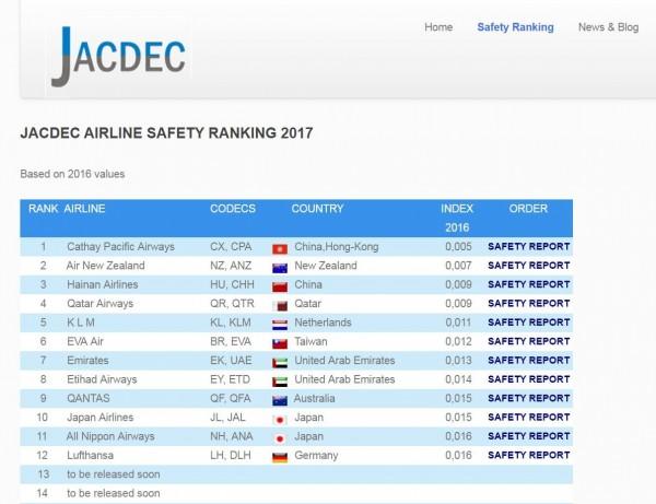 安全航空排行,第1至第12名。(圖擷取自JACDEC官網)