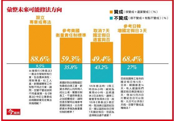 88.6%民眾贊同訂立專章或另定專法來規範各行各業,亦即多數人認為不能用一套法律規範所有行業。(《今周刊》提供)