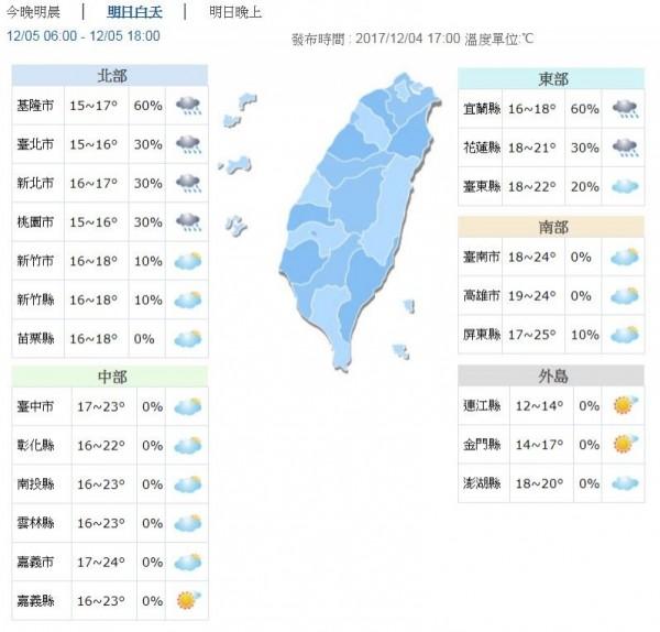 明日中部以北、東北部最低溫約13、14度,其他地區低溫約16、17度。白天在北部、宜蘭、花蓮高溫約18到21度,其他地區白天高溫約23到26度。(圖擷自中央氣象局)