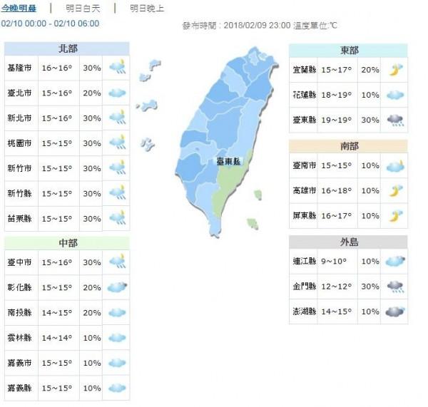 明日各地氣溫。(圖擷自中央氣象局)
