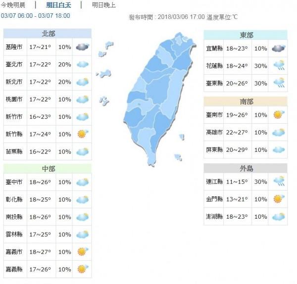 明天中部以北、東北部、東部地區清晨低溫約16至18度;南部、東南部地區低溫約19至22度。(圖擷自中央氣象局)