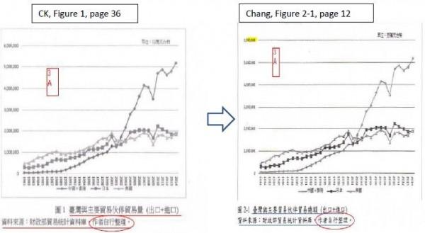 圖表雷同,但雙方都標註作者自行整理。(圖翻攝自北美洲台灣人教授協會(NATPA)調查報告)