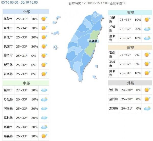 中央氣象局指出,明天清晨6點至晚上6點的12小時內,台灣北部溫度介於25度至34度之間,最高降雨機率為20%。(圖擷取自中央氣象局)