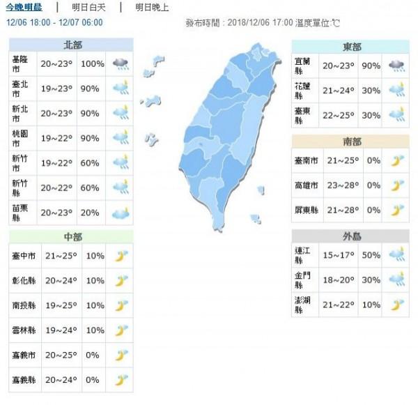 溫度方面,明北台灣整天濕涼,白天高溫只有19至22度,中部及花東約24至26度,南部有27至29度。(圖擷取自中央氣象局)