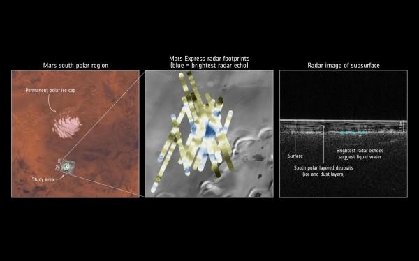 義大利研究表明,在靠近火星南極的地區,有一個寬12英里(20公里)的水庫,位於冰層下方約1英里(1.5公里)處。(法新社)