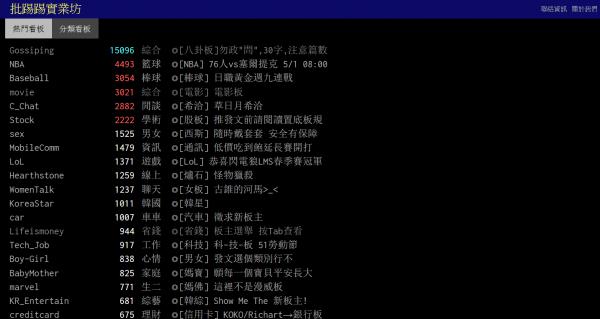 批踢踢是台灣最大網路論壇之一,最近卻傳出面臨關站危機。(圖擷自批踢踢)