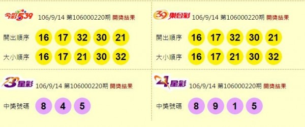今彩539、39樂合彩、3星彩、4星彩開獎獎號。(圖擷取自台灣彩券官網)