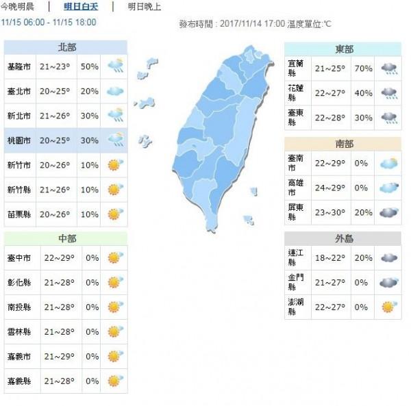 明日各地白天高溫都有機會來到25度以上,中南部甚至會出現29、30度的高溫,整體白天感受偏熱。但各地夜晚、清晨溫度仍較涼,大約只有20、21度。(圖擷自中央氣象局)