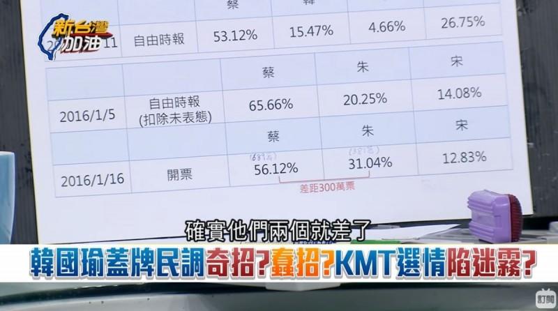 高虹安指出,2016年1月5日《自由時報》做的總統民調,蔡贏朱45.41個百分點,開票結果是蔡贏300萬票。(圖取自三立新聞台)