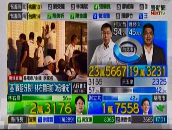 「小台北」開票結果出爐 連柯42:57