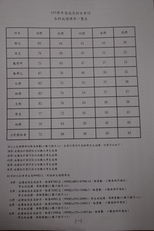 大考中心公布105學年指考的各科5標成績標準一覽。(記者吳柏軒翻攝)