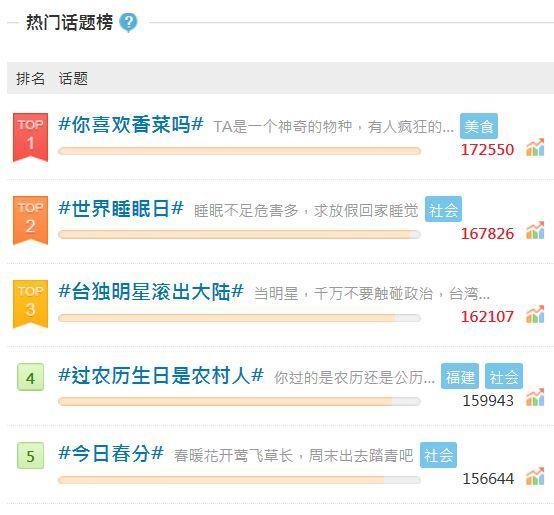 微博上出現「台獨明星滾出中國」的話題討論,相關貼文一天衝破16萬則,成為微博熱門討論話題第3名。(圖片取自微博)