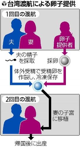 日本女性來台治療不孕症暴增。(圖擷自《讀賣新聞》)