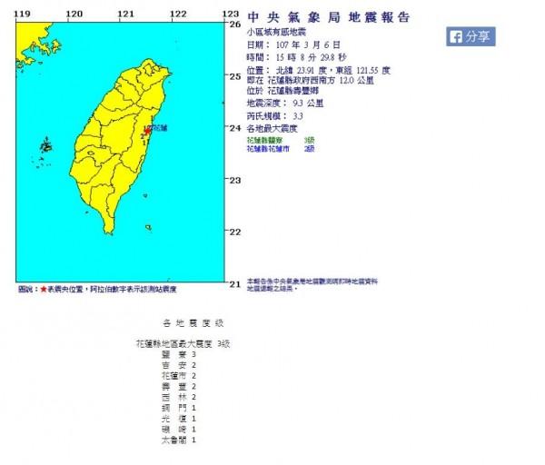 今下午3點08分花蓮壽豐鄉發生規模3.3地震,地震深度9.3公里,花蓮鹽寮震度3級。(中央氣象局)
