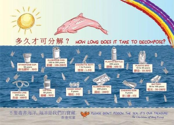 港海豚保育學會在臉書分享圖表,提醒民眾往海洋亂丟垃圾的代價。(圖擷取自臉書)