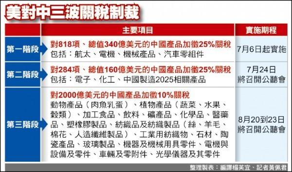 由於中國毫無根據對美國產品課徵報復性關稅,川普總統下令美國貿易代表署(USTR),對中國另外2000億美元(約6兆台幣)進口產品展開課徵10%關稅的程序。圖為美對中三波關稅制裁。