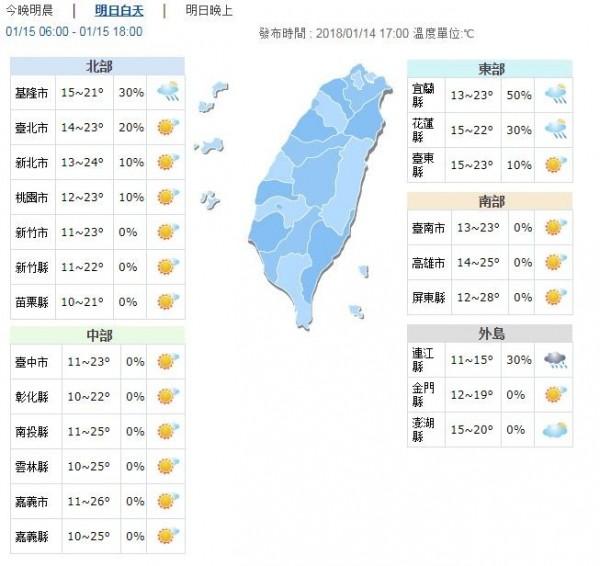 明日各地陽光露臉,持續回溫,白天高溫約22至26度,南台灣有機會來到28度,溫暖舒適。(圖擷自中央氣象局)