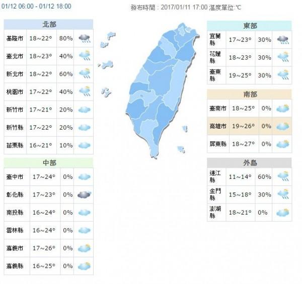 明(12)日氣溫,各地白天回暖,北部及宜蘭、花蓮高溫約22、23度,中南部及台東可達25度到27度,中南部日夜溫差可能相差10度。(圖擷取自中央氣象局)