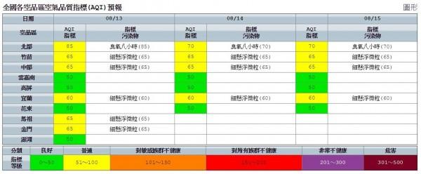 南部、花蓮、台東以及澎湖的空氣品質為良好。(圖擷取自環境保護署)