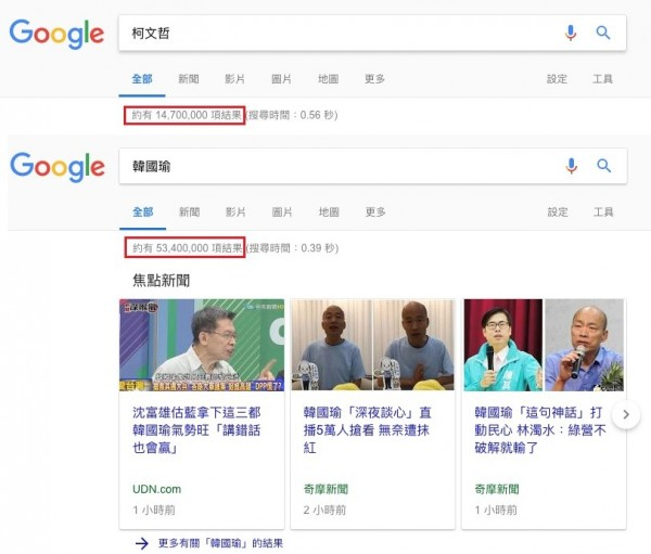 網友Joyhsu以同為媒體寵兒的台北市長柯文哲做對比,查詢Google關鍵字,發現韓國瑜自10月31日至11月8日,平均每天增加的新網頁收錄數量「是柯文哲的9.28倍」。以他的經驗判斷,「這其實有非常明顯的人為操作」。(圖由網友Joyhsu提供)