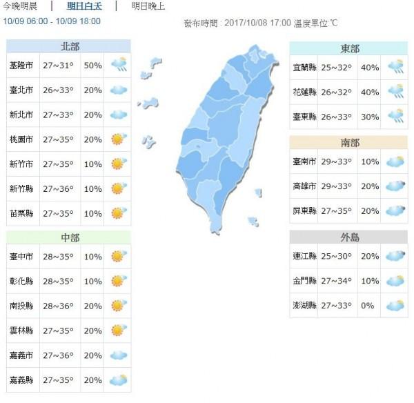 明天大台北及東半部高溫約32、33度,桃園以南地區將有34至36度的高溫。(圖擷自中央氣象局)