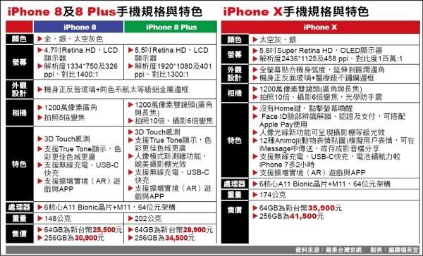 iPhone 8及8 Plus手機規格與特色 iPhone X手機規格與特色