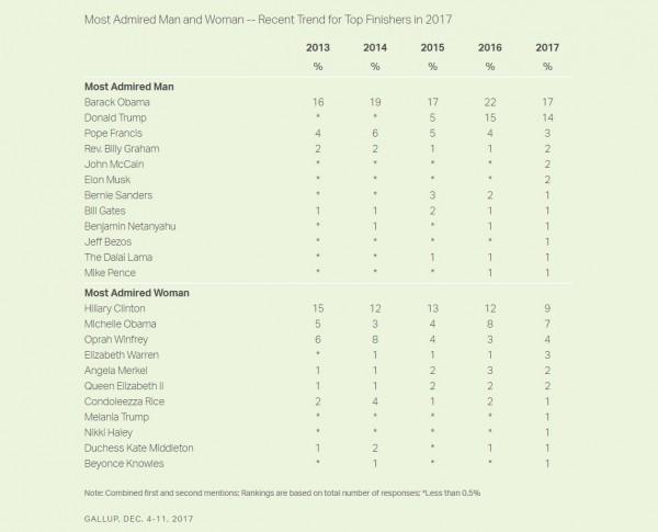 「蓋洛普(Gallup)」2017年美國人「最欽佩」人物榜單。(圖擷取自蓋洛普網站)