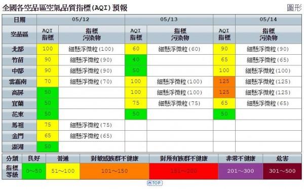 空氣品質方面,明天全台各地空氣皆為普通至良好。(擷取自環境保護署)