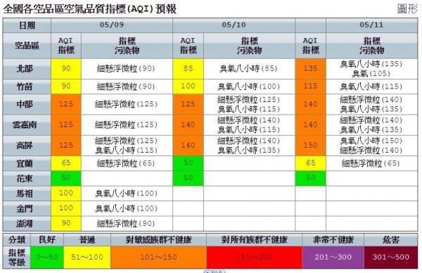 明天空氣品質指標,花蓮台東為良好,其他地區為普通。中南部為對敏感族群不健康的橘色提醒。(擷取自環保署)