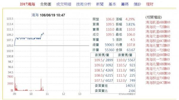 圖擷取自YHAOO股市。